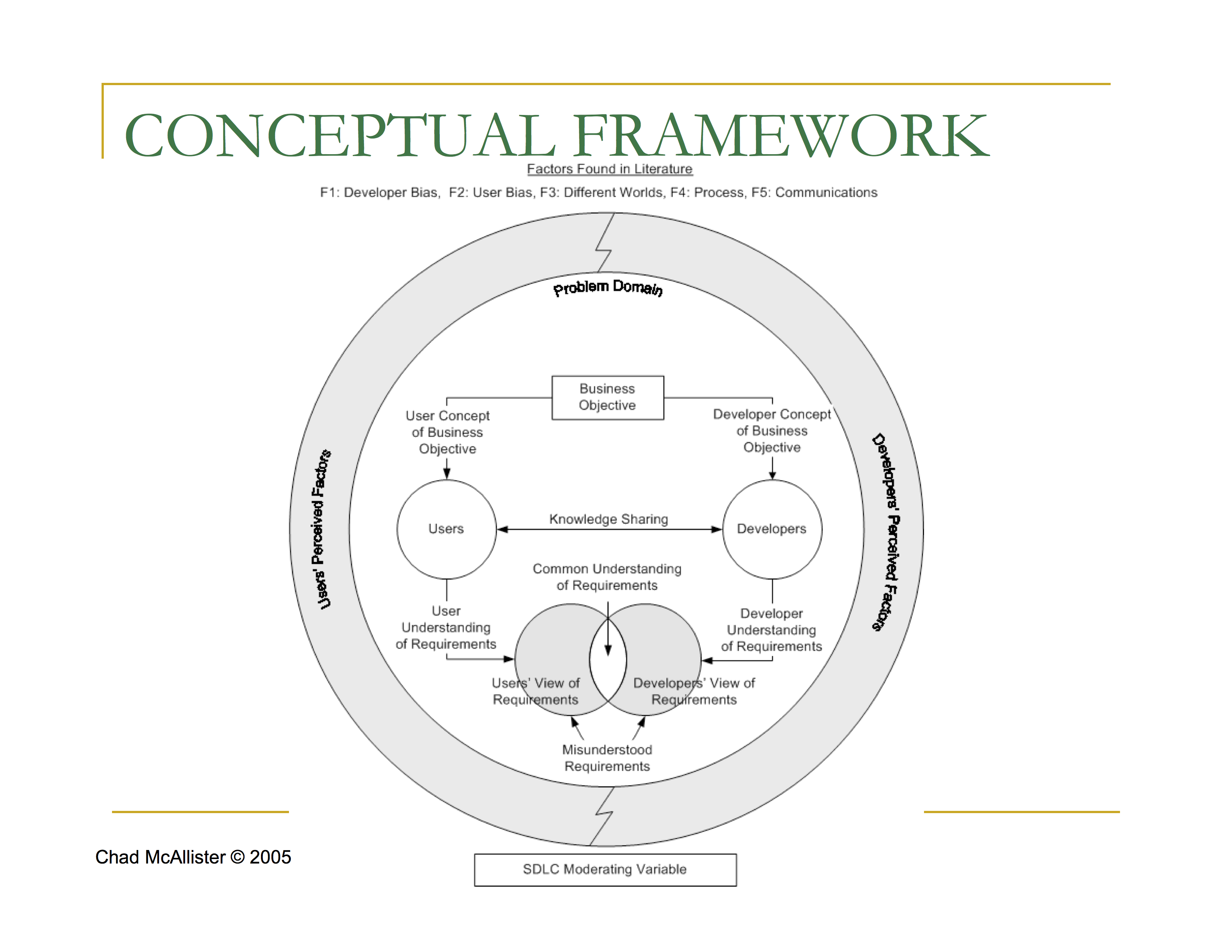 writing the thesis outline conceptual framework The conceptual framework for a thesis is similar to an artist's concept illustration for a new devcompage: writing the thesis outline: conceptual framework.